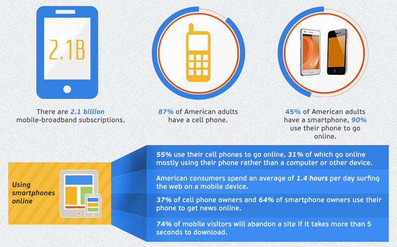 Smartphone Internet Usage Statistics